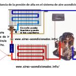 Importancia de la presión de alta en el sistema de aire acondicionado